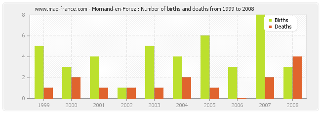 Mornand-en-Forez : Number of births and deaths from 1999 to 2008