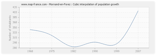 Mornand-en-Forez : Cubic interpolation of population growth