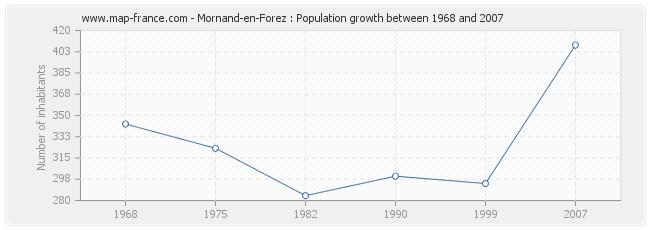 Population Mornand-en-Forez