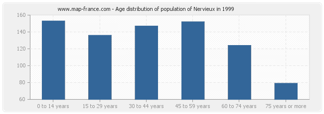 Age distribution of population of Nervieux in 1999