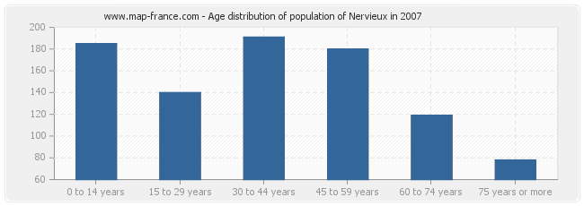 Age distribution of population of Nervieux in 2007
