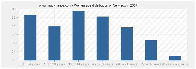 Women age distribution of Nervieux in 2007
