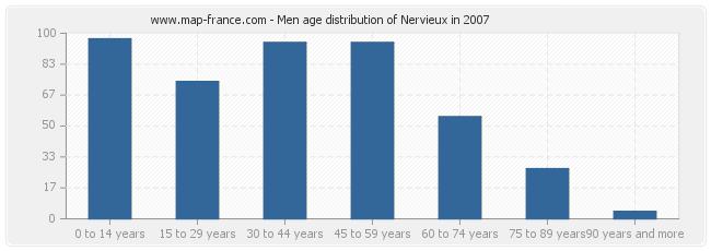 Men age distribution of Nervieux in 2007