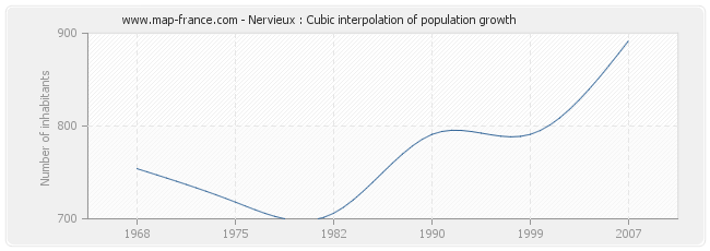 Nervieux : Cubic interpolation of population growth