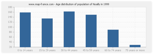 Age distribution of population of Noailly in 1999