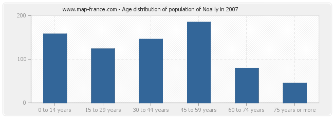 Age distribution of population of Noailly in 2007