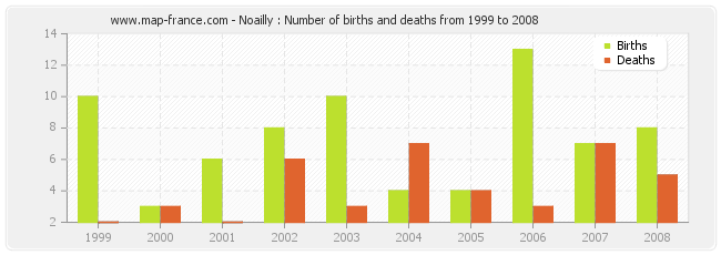 Noailly : Number of births and deaths from 1999 to 2008