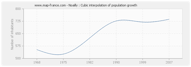 Noailly : Cubic interpolation of population growth