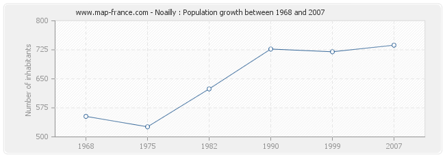 Population Noailly