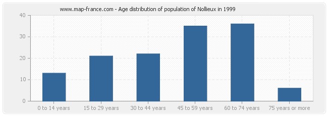 Age distribution of population of Nollieux in 1999