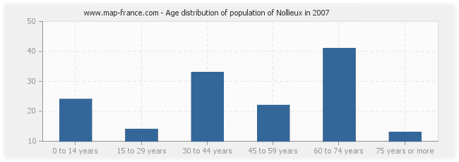 Age distribution of population of Nollieux in 2007