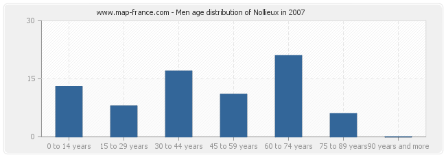 Men age distribution of Nollieux in 2007