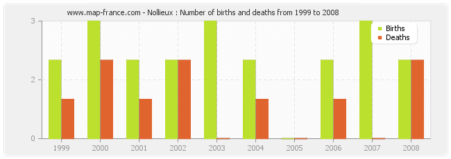 Nollieux : Number of births and deaths from 1999 to 2008