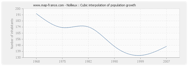 Nollieux : Cubic interpolation of population growth