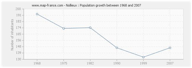 Population Nollieux