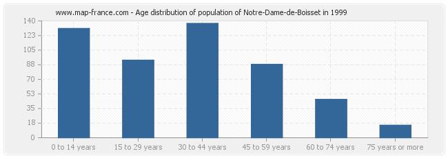 Age distribution of population of Notre-Dame-de-Boisset in 1999