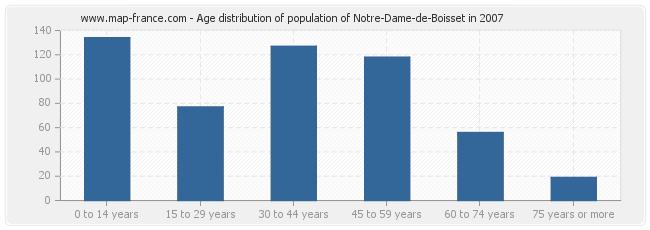 Age distribution of population of Notre-Dame-de-Boisset in 2007