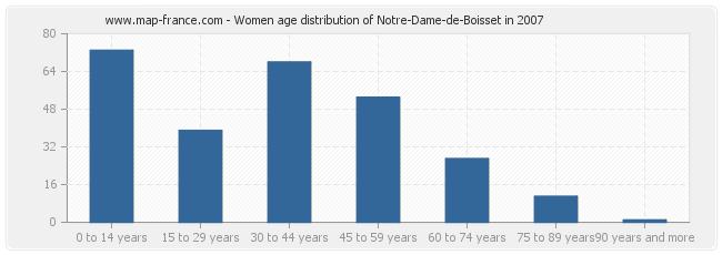 Women age distribution of Notre-Dame-de-Boisset in 2007