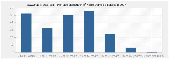 Men age distribution of Notre-Dame-de-Boisset in 2007