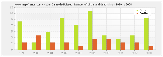 Notre-Dame-de-Boisset : Number of births and deaths from 1999 to 2008