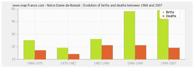 Notre-Dame-de-Boisset : Evolution of births and deaths between 1968 and 2007