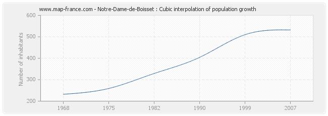 Notre-Dame-de-Boisset : Cubic interpolation of population growth