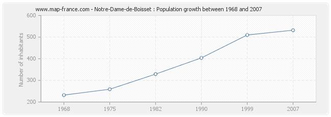 Population Notre-Dame-de-Boisset