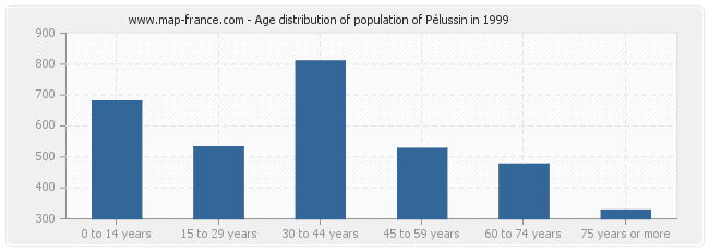 Age distribution of population of Pélussin in 1999