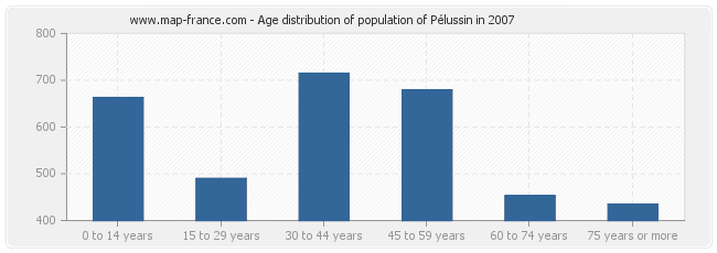 Age distribution of population of Pélussin in 2007