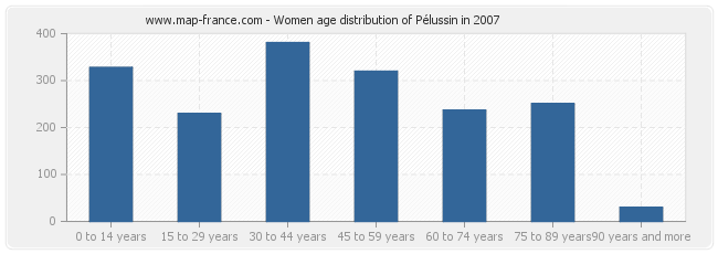 Women age distribution of Pélussin in 2007