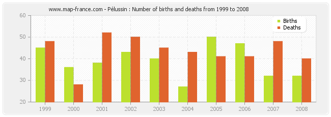 Pélussin : Number of births and deaths from 1999 to 2008