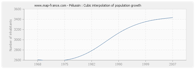 Pélussin : Cubic interpolation of population growth