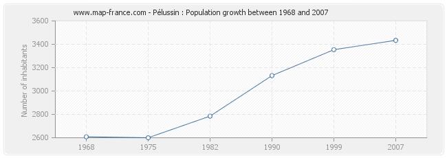Population Pélussin