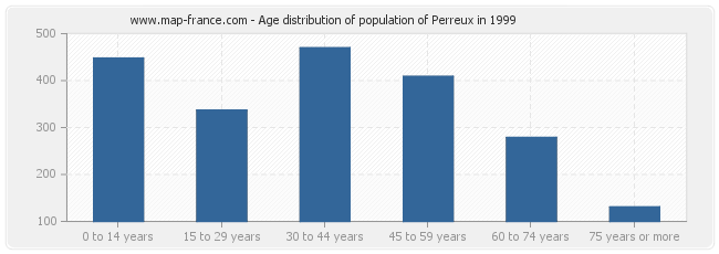 Age distribution of population of Perreux in 1999