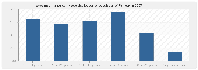 Age distribution of population of Perreux in 2007