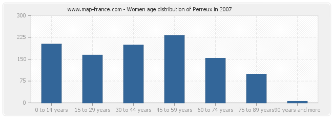 Women age distribution of Perreux in 2007