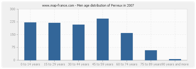 Men age distribution of Perreux in 2007
