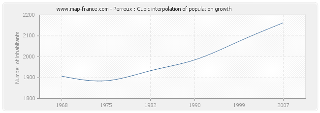 Perreux : Cubic interpolation of population growth