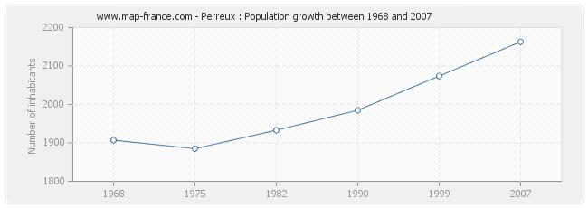 Population Perreux