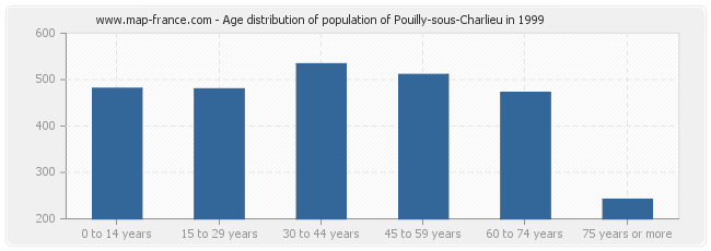 Age distribution of population of Pouilly-sous-Charlieu in 1999