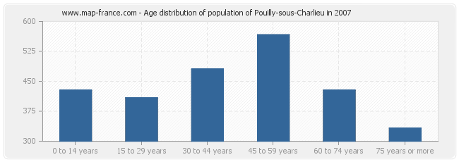 Age distribution of population of Pouilly-sous-Charlieu in 2007