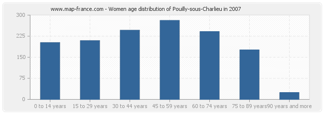 Women age distribution of Pouilly-sous-Charlieu in 2007