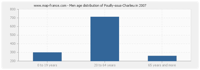 Men age distribution of Pouilly-sous-Charlieu in 2007