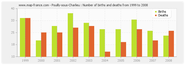 Pouilly-sous-Charlieu : Number of births and deaths from 1999 to 2008