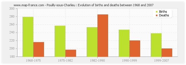 Pouilly-sous-Charlieu : Evolution of births and deaths between 1968 and 2007