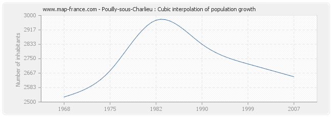 Pouilly-sous-Charlieu : Cubic interpolation of population growth