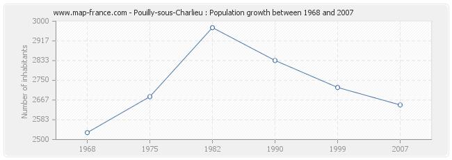 Population Pouilly-sous-Charlieu