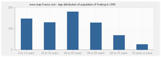 Age distribution of population of Pralong in 1999