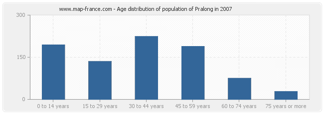 Age distribution of population of Pralong in 2007