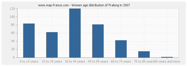 Women age distribution of Pralong in 2007